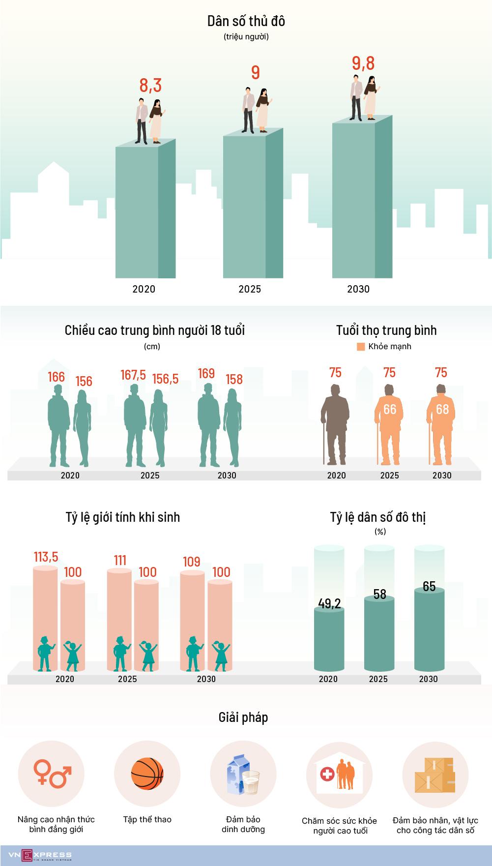 Hà Nội dự kiến đạt gần 10 triệu dân vào năm 2030