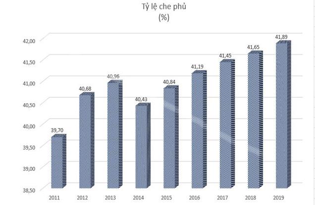 Tỷ lệ che phủ rừng giai đoạn 2011-2019. Nguồn: Tổng cục Lâm nghiệp