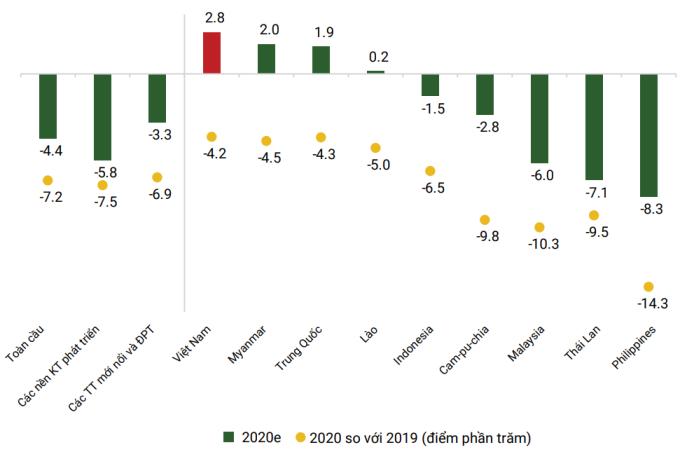 Kinh tế Việt Nam tăng trưởng trong bối cảnh các nước trong khu vực và kinh tế toàn cầu tăng trưởng âm. Số liệu: World Bank