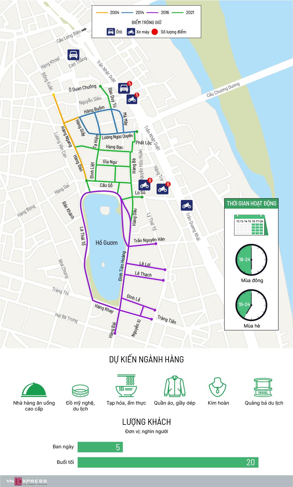 Hà Nội có thêm tám tuyến phố đi bộ