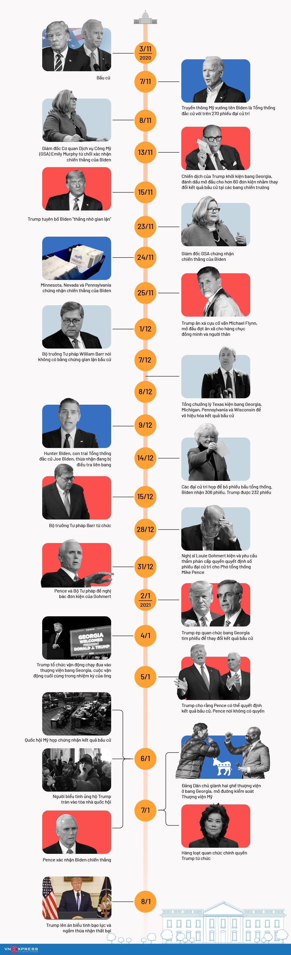Hai tháng hỗn loạn bầu cử tổng thống Mỹ