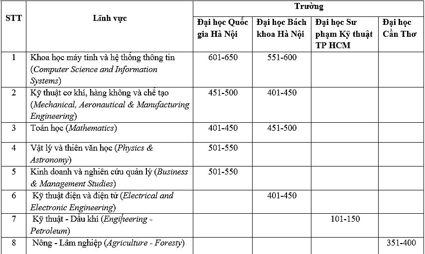 Bốn đại học Việt Nam có ngành vào top thế giới