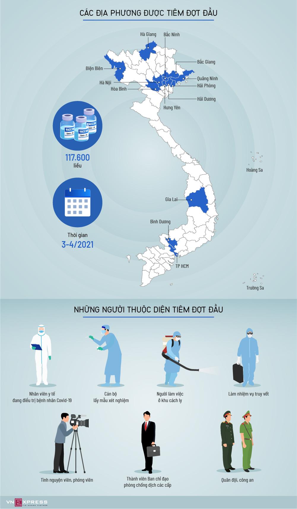 13 tỉnh, thành tiêm vaccine Covid-19 đợt đầu tiên