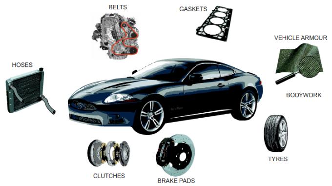 Những vật liệu được sử dụng bởi Kevlar trên ôtô. Ảnh: Technologt Student