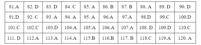 Đáp án đề tham khảo thi tốt nghiệp THPT - 6