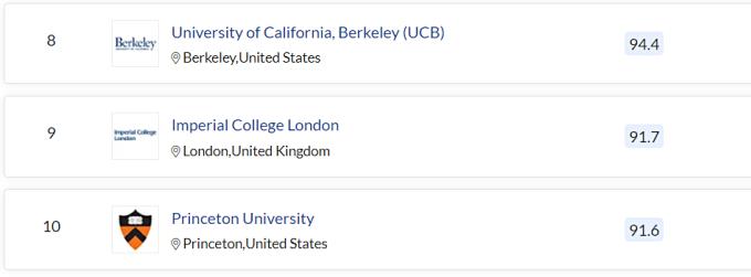 Bảng xếp hạng đại học tốt nhất thế giới trong lĩnh vực khoa học tự nhiên do QS đánh giá. Ảnh chụp màn hình