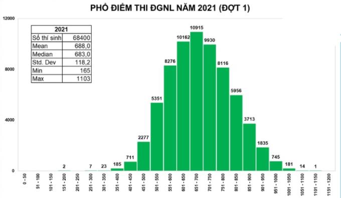 Phổ điểm thi đánh giá năng lực đợt 1 của Đại học Quốc gia TP HCM. Ảnh: Đại học Quốc gia TP HCM.