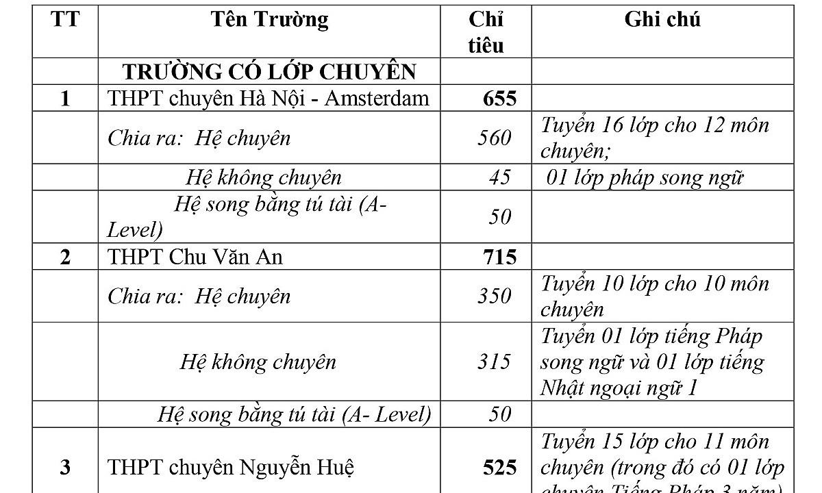 Hà Nội công bố chỉ tiêu vào lớp 10 THPT công lập