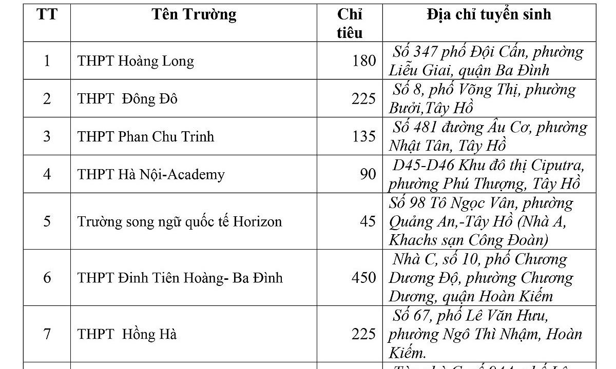 Chỉ tiêu vào lớp 10 THPT ngoài công lập ở Hà Nội