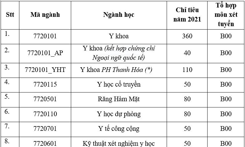 Đại học Y Hà Nội cộng điểm cho thí sinh IELTS 6.5