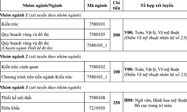 Đại học Kiến trúc Hà Nội tuyển 2.180 sinh viên