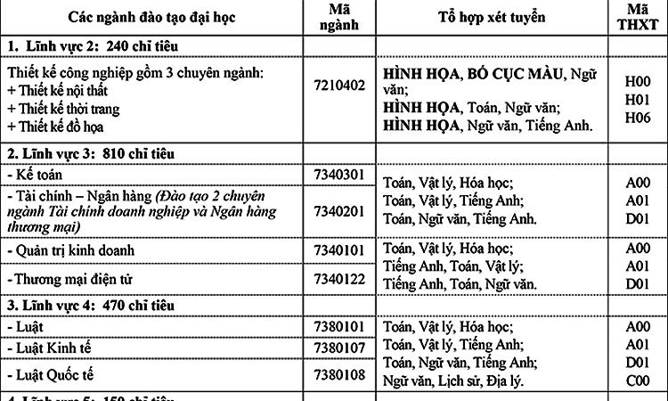 Đại học Mở Hà Nội tuyển 3.400 chỉ tiêu