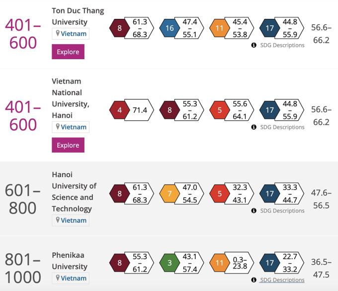 Các trường Việt Nam trong bảng xếp hạng THE Impact Ranking (số trong ô màu là số hiệu SDG, số trong ô trắng là điểm của SDG tương ứng, số cuối cùng mỗi hàng là điểm đánh giá xếp hạng). Ảnh chụp màn hình.