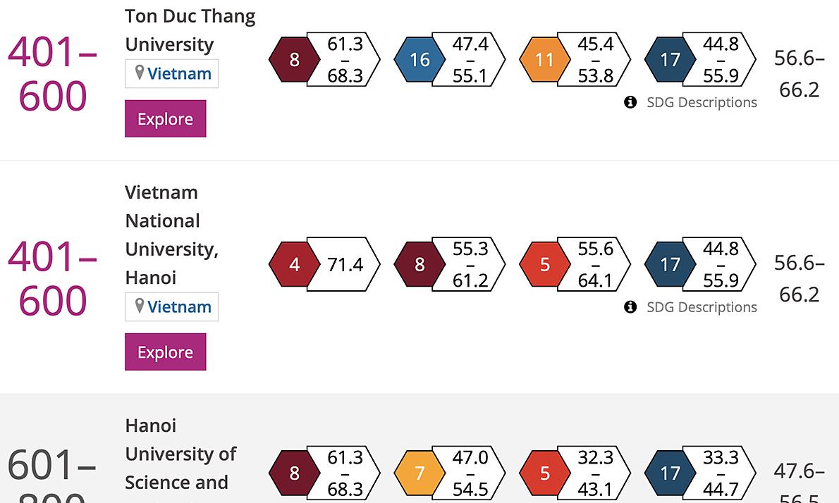 Bốn đại học Việt Nam vào top trường có tầm ảnh hưởng