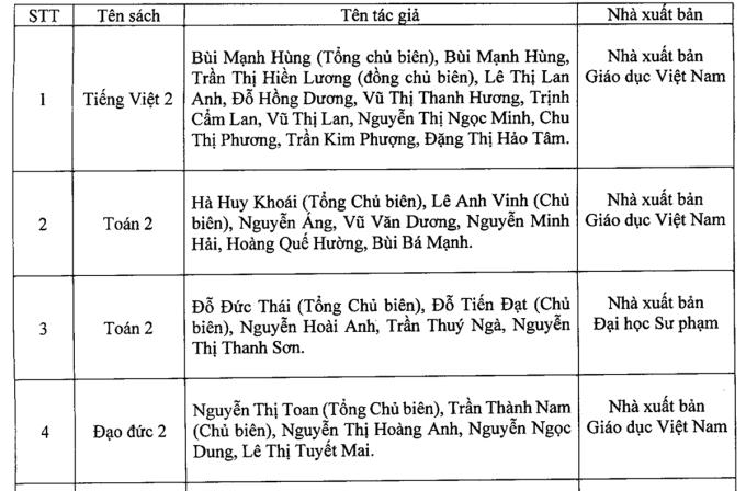 Hà Nội công bố danh mục sách giáo khoa lớp 2 và 6 mới