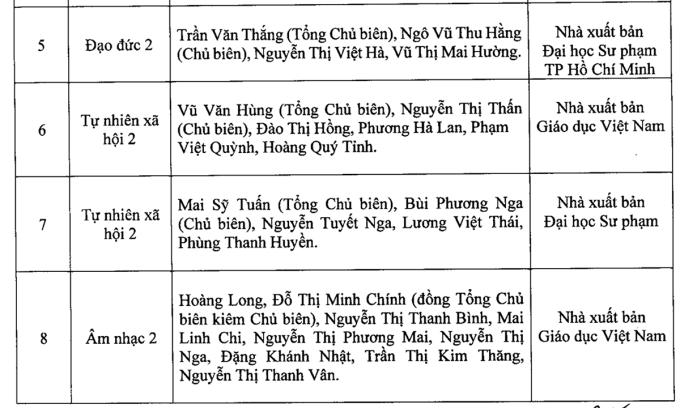 Hà Nội công bố danh mục sách giáo khoa lớp 2 và 6 mới - 1