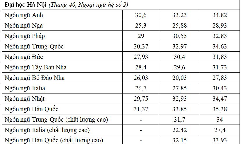 So sánh điểm chuẩn nhóm ngành Ngoại ngữ ba năm qua