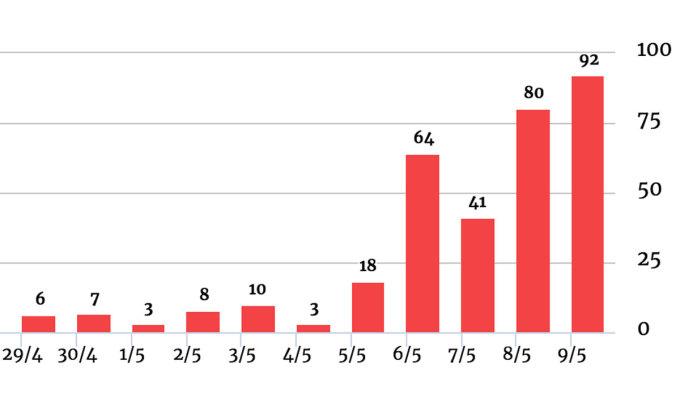 Số ca nhiễm theo ngày, tính từ 29/4 đến nay. Đồ họa: VnExpress