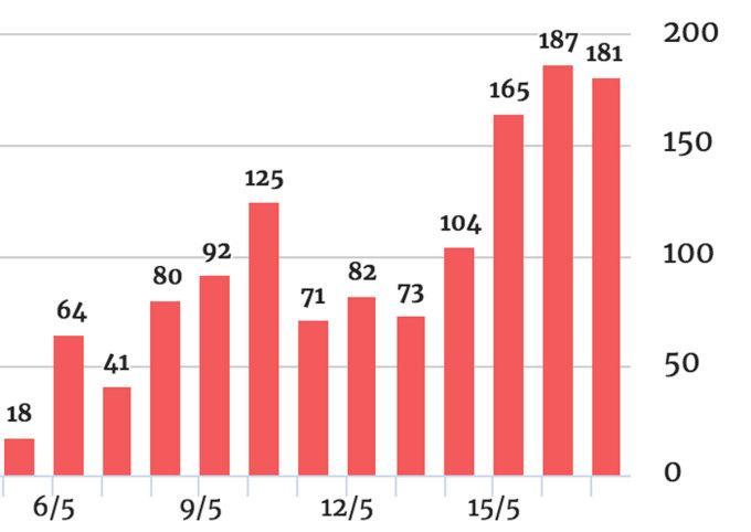 Ca nhiễm trong ngày liên tiếp ghi nhận 3 con số từ ngày 14/5 đến 17/5. Đồ họa: VnExpress