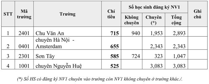 Tỷ lệ chọi vào bốn trường chuyên ở Hà Nội