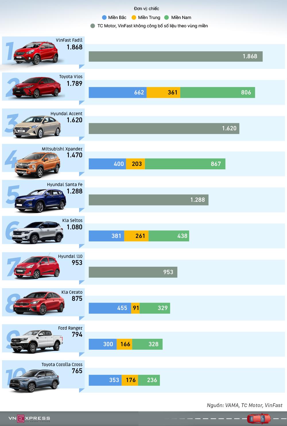 Top ôtô bán chạy tháng 5 - VinFast Fadil giữ đỉnh bảng
