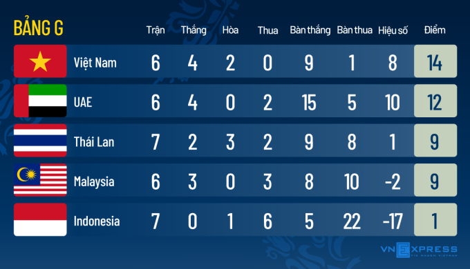 Việt Nam cách vòng loại cuối World Cup bao xa?