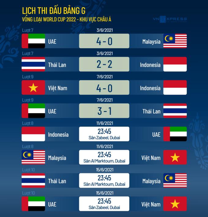 Việt Nam cách vòng loại cuối World Cup bao xa? - 1
