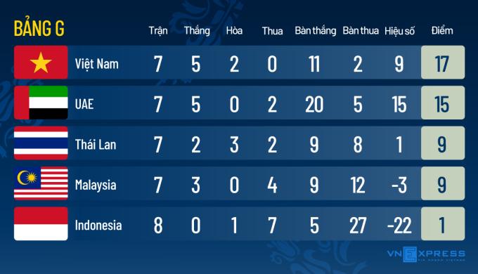 Nếu thua UAE, Việt Nam có thể vẫn vào vòng loại cuối World Cup - 1