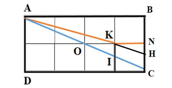 Đáp án bài toán đường đi ngắn nhất trên lưới ô vuông - 1