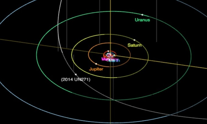 Quỹ đạo của 2014 UN271. Ảnh: JPL.
