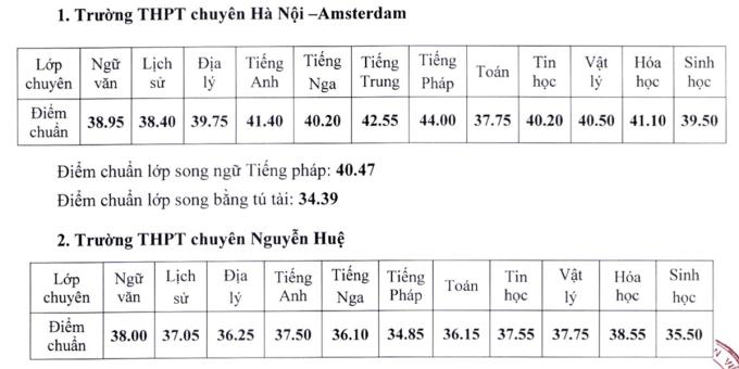Điểm chuẩn vào lớp 10 chuyên ở Hà Nội