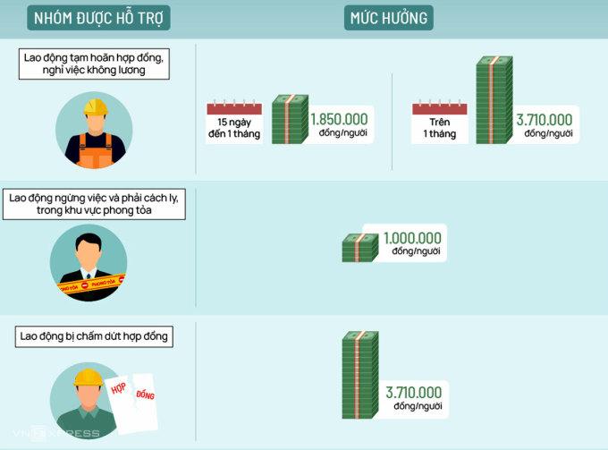 Các mức hỗ trợ lao động khó khăn từ gói 26.000 tỷ (Click để xem chi tiết). Đồ họa: Việt Chung