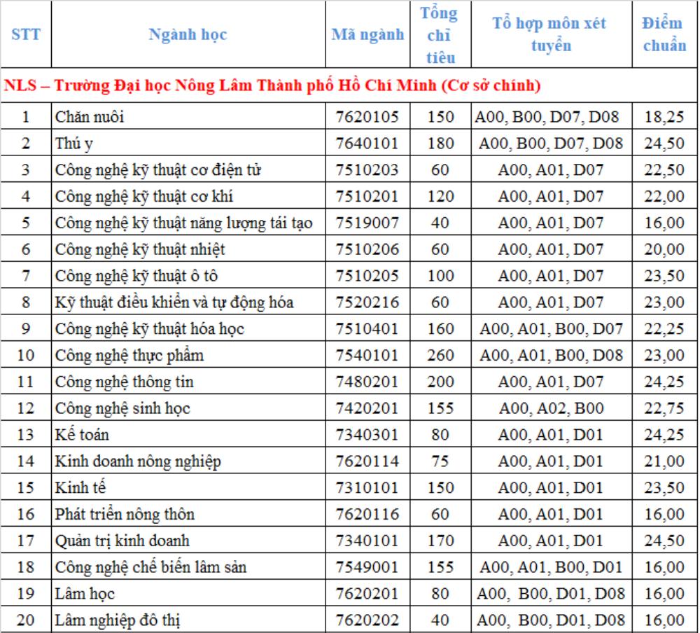 Điểm chuẩn Đại học Nông lâm TP HCM