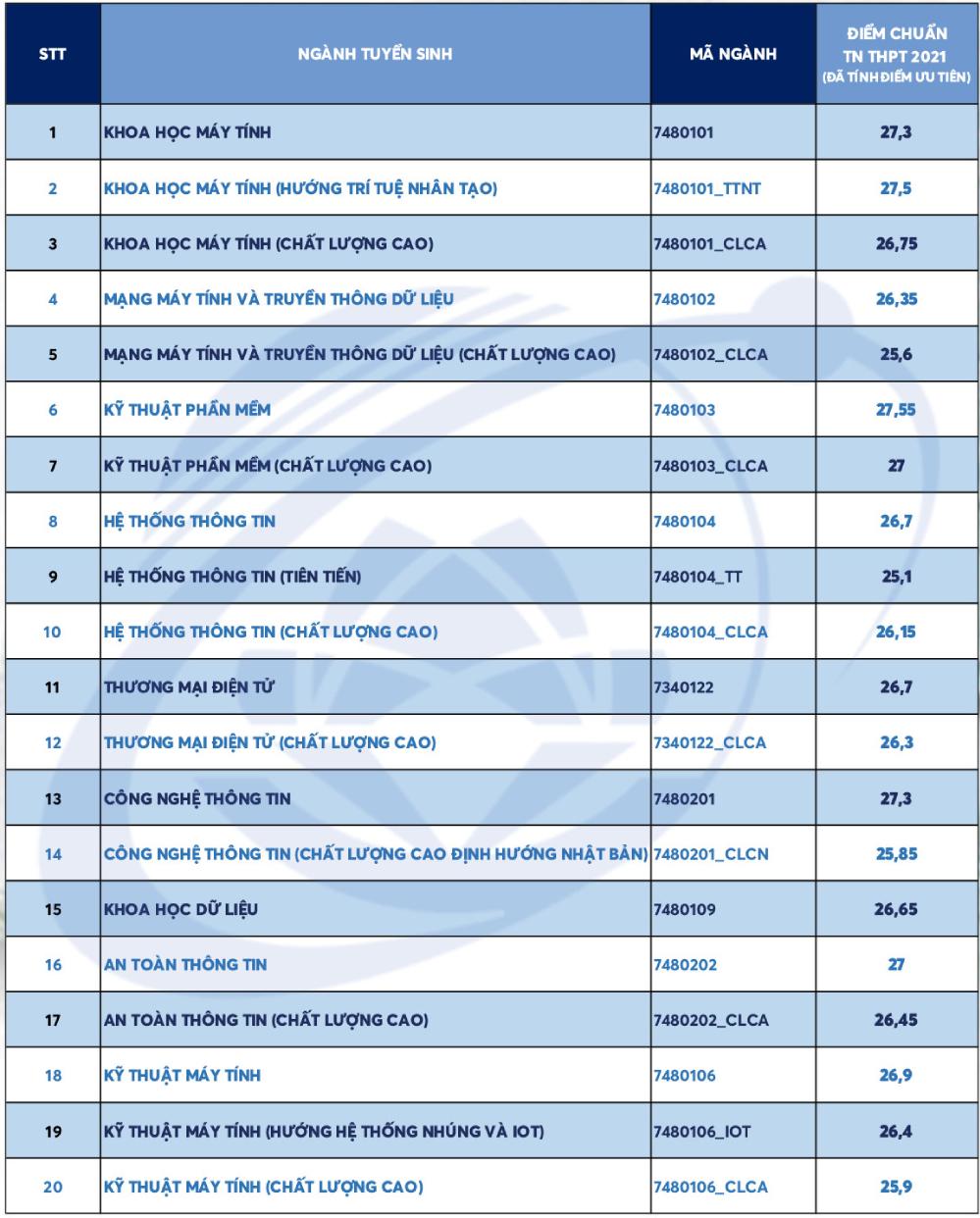 Điểm chuẩn Đại học Công nghệ Thông tin TP HCM 25,1-27,55