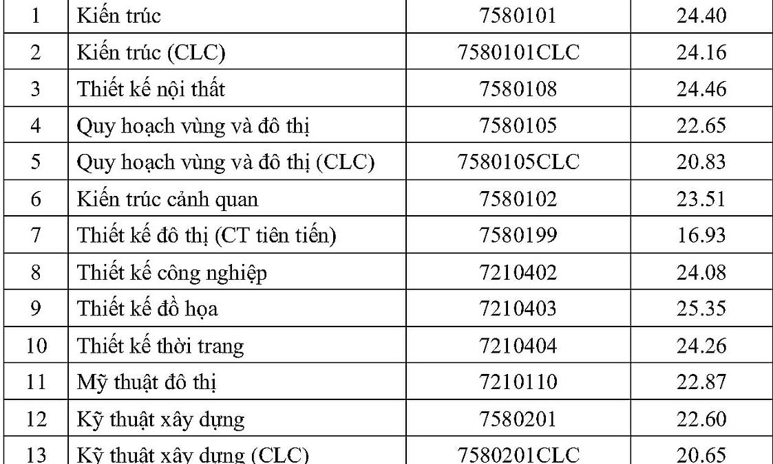 Điểm chuẩn Đại học Kiến trúc, Tài nguyên và Môi trường TP HCM