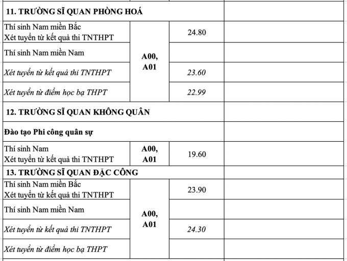 Công bố điểm chuẩn 17 trường quân đội - 9