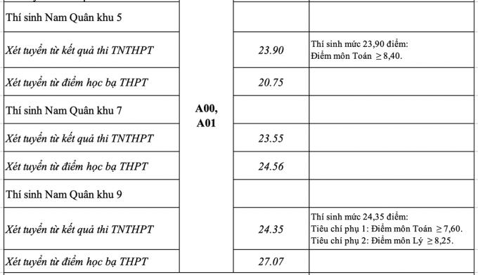 Công bố điểm chuẩn 17 trường quân đội - 12