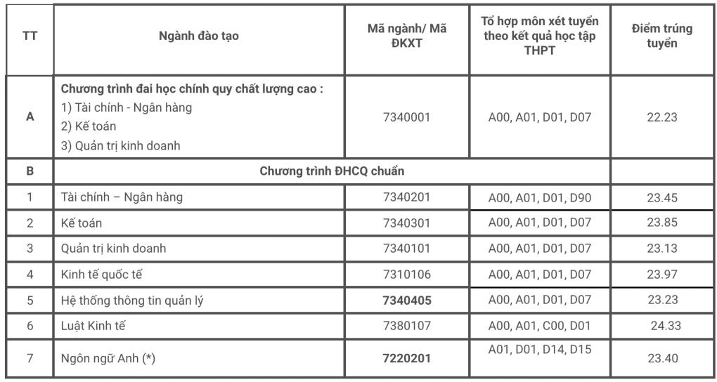 Đại học Tài chính - Marketing, Ngân hàng TP HCM tăng - 3