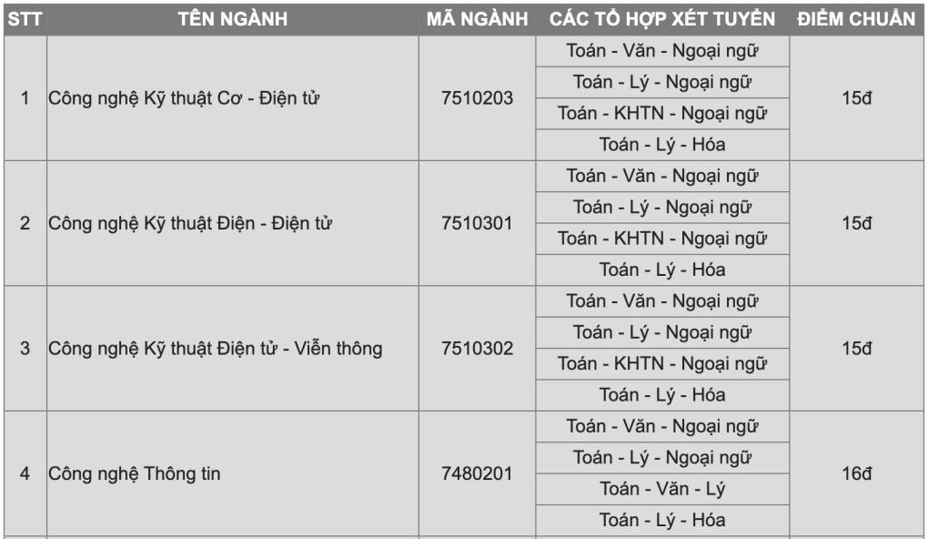 Điểm chuẩn Đại học Văn Lang, Công nghệ Sài Gòn - 1