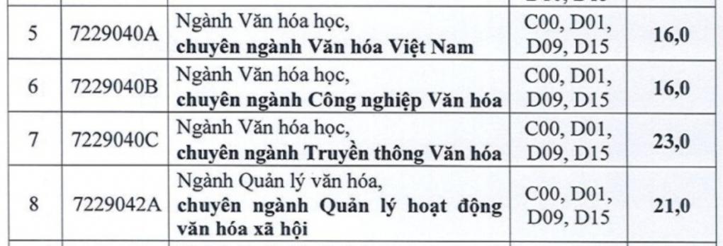 Điểm chuẩn Đại học Mở, Hùng Vương TP HCM - 3