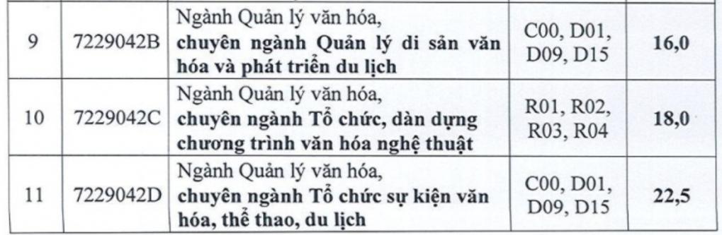 Điểm chuẩn Đại học Mở, Hùng Vương TP HCM - 4