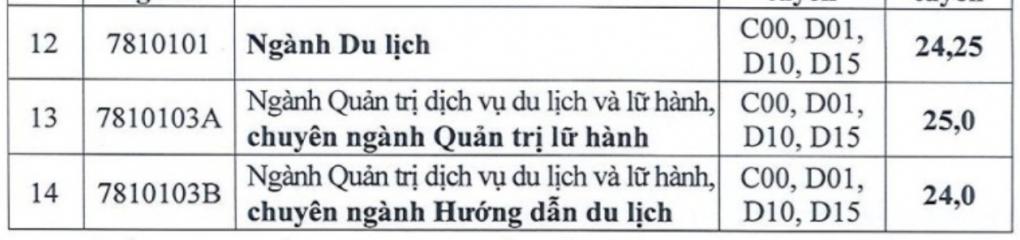 Điểm chuẩn Đại học Mở, Hùng Vương TP HCM - 5