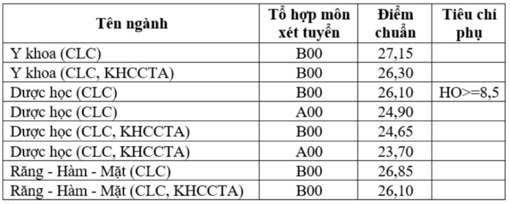 Điểm chuẩn 3 đại học, học viện ở TP HCM - 5