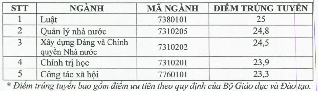 Điểm chuẩn 3 đại học, học viện ở TP HCM - 6