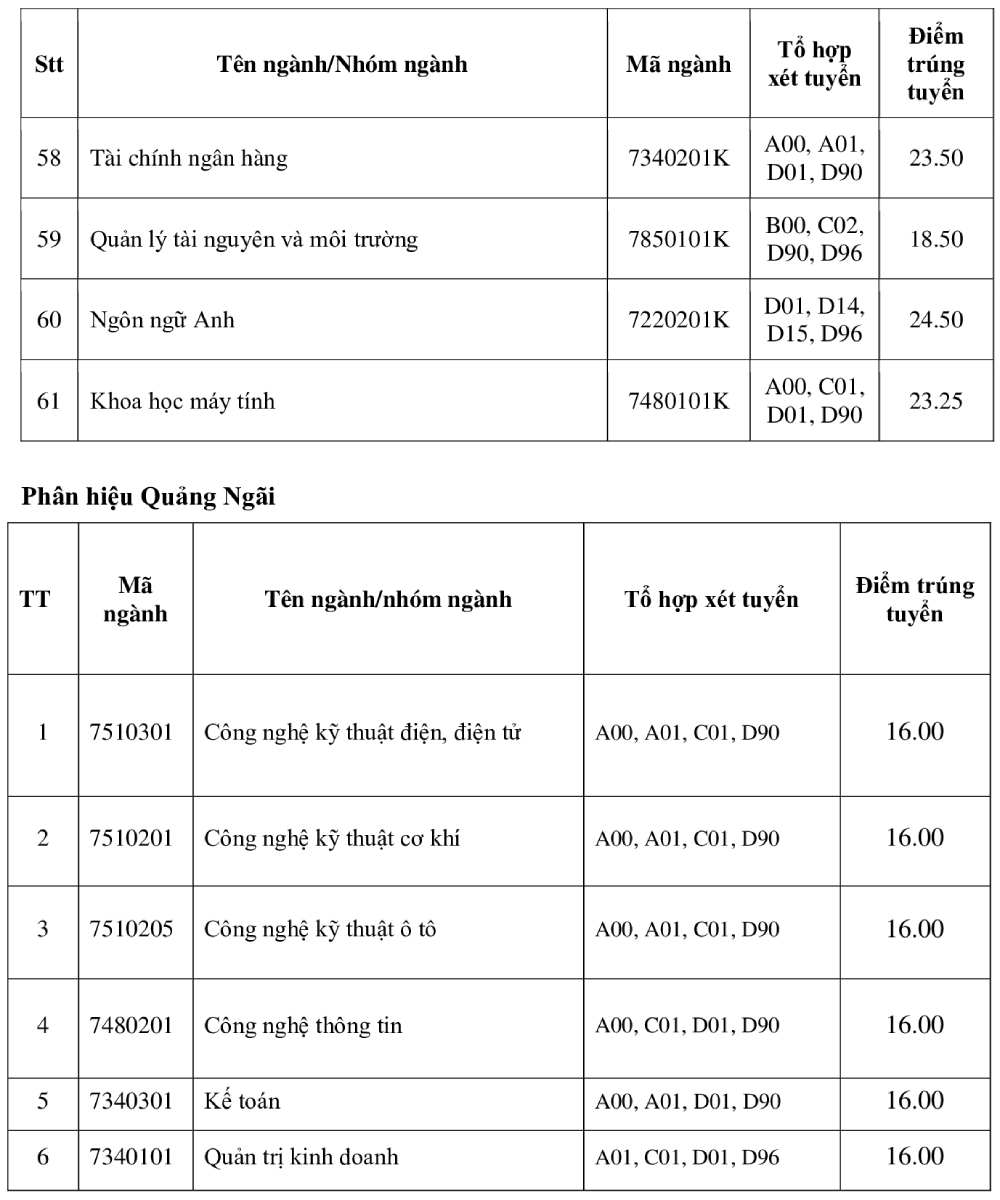 Điểm chuẩn Đại học Công nghiệp, Công nghiệp Thực phẩm TP HCM - 4