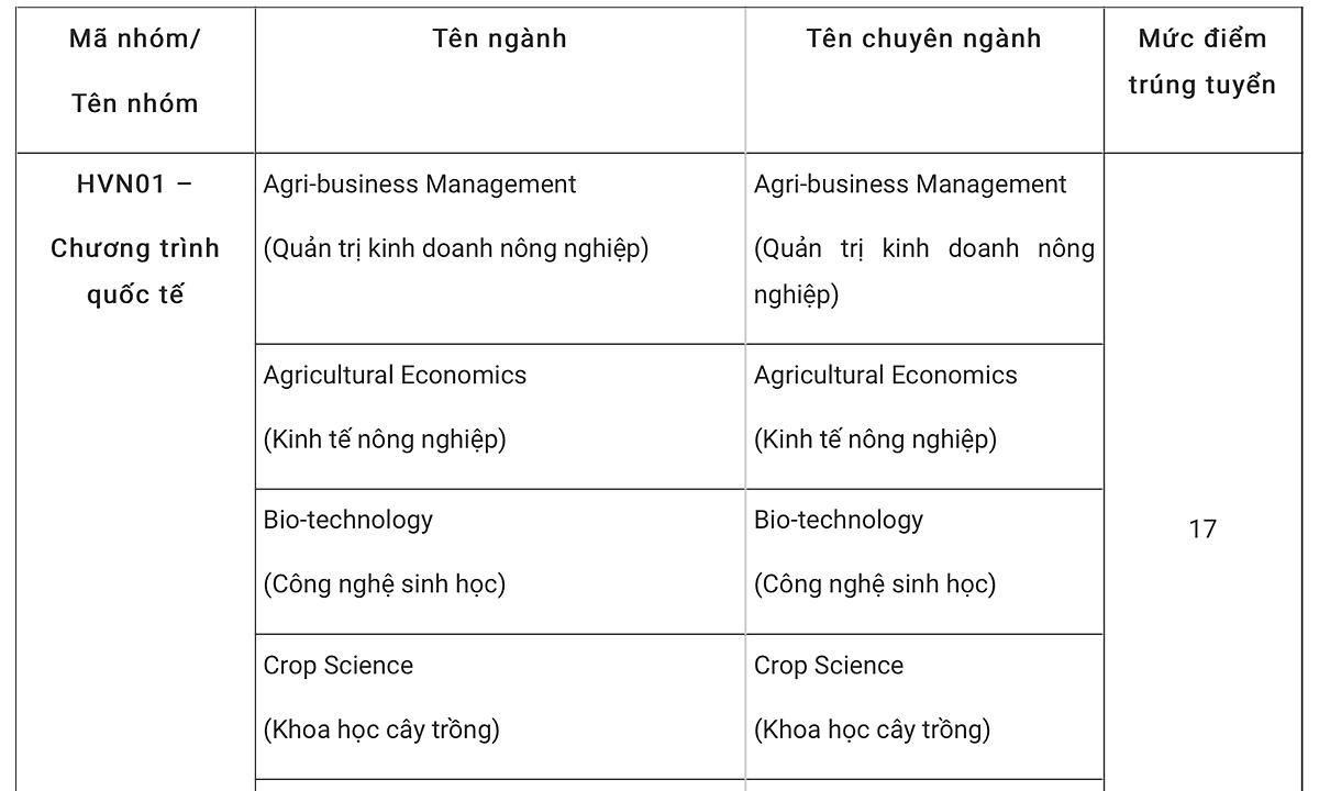 Học viện Nông nghiệp Việt Nam lấy điểm chuẩn từ 15