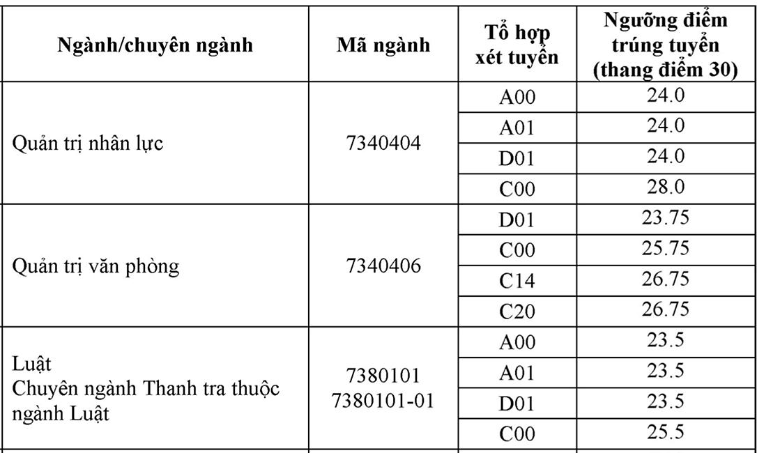 Điểm chuẩn Nội vụ Hà Nội từ 15 đến 28
