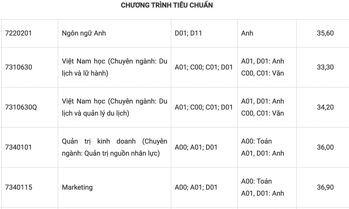 Đại học Tôn Đức Thắng lấy điểm chuẩn từ 24 đến 36,9