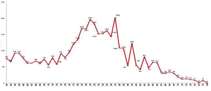 Số ca nhiễm theo ngày ở Đà Nẵn, tính từ ngày 1/8. Nguồn: Sở Y tế Đà Nẵng