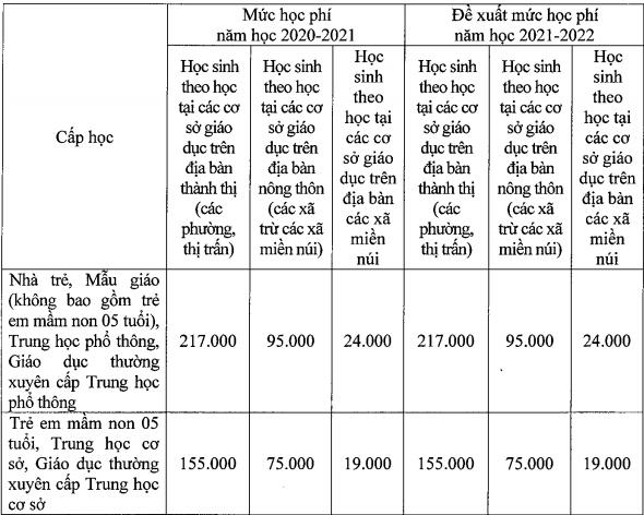 Hà Nội thu 75% học phí nếu học trực tuyến